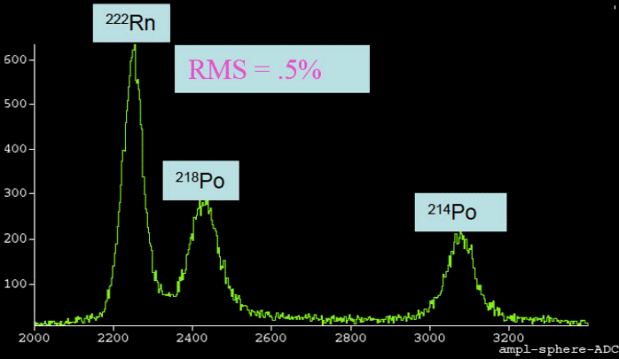 Gaseous spherical detectors are ideal for measuring very low concentrations of Radon in the air.